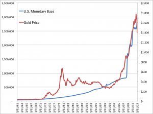 the-worst-gold-chart-of-all-time